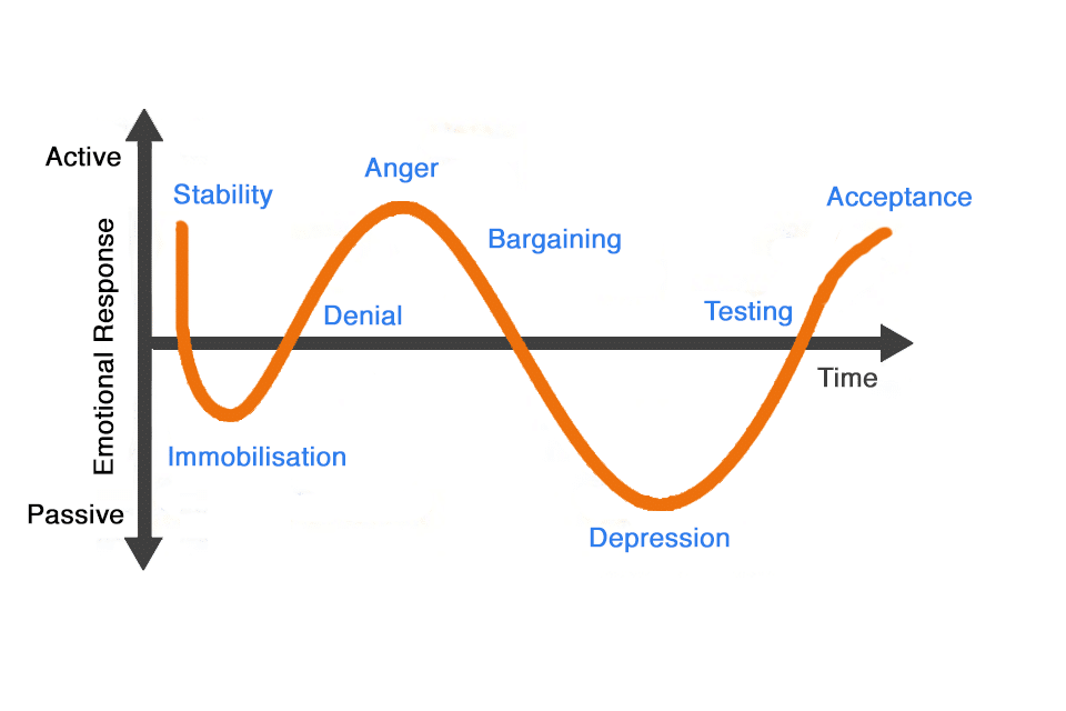 Kübler-Ross Theory - 5 stages of grieving