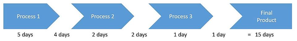 Prozessdauer - die Summe der Prozessschritte plus die Wartezeit zwischen den Prozessschritten