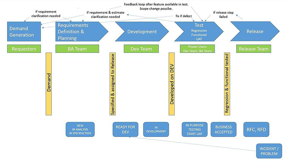 Visualisierung des Ist-Zustands bei Swiss Re