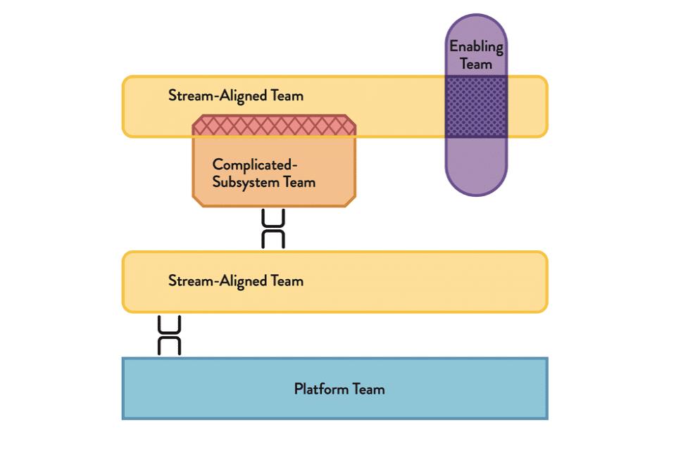 Modus der Zusammenarbeit der 4 Teamtypen