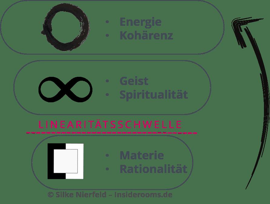 Holistic Flow - Blog - t2informatik