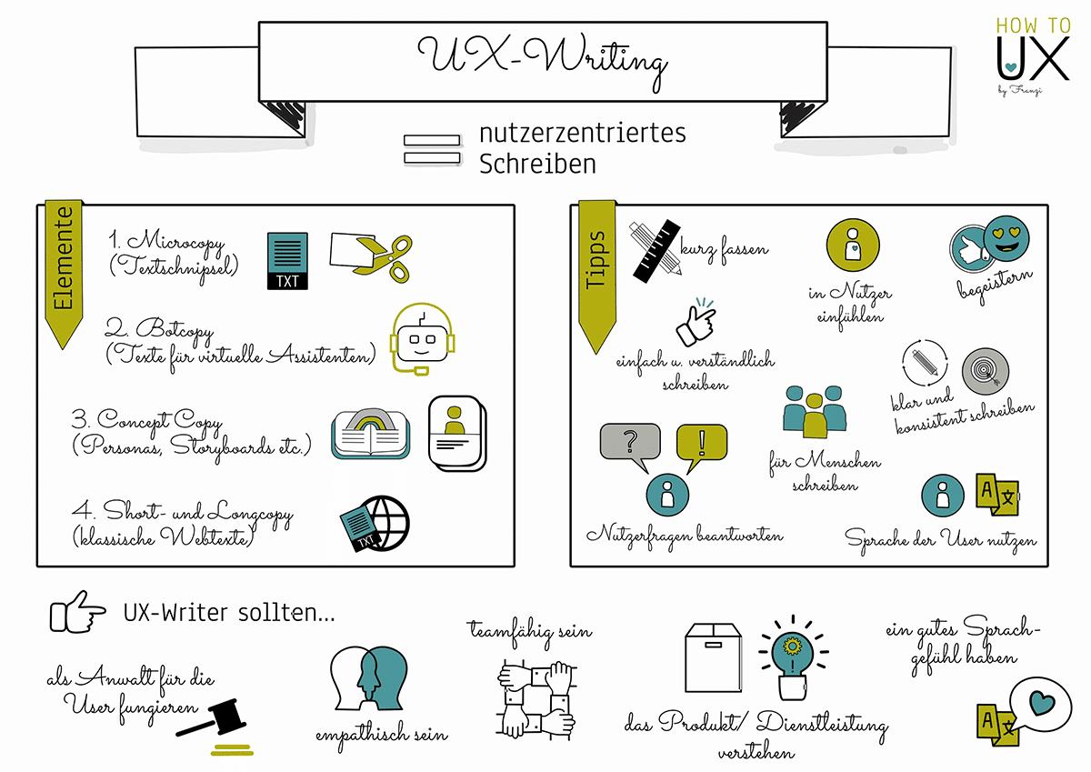 UX-Writing - Worauf kommt es an?