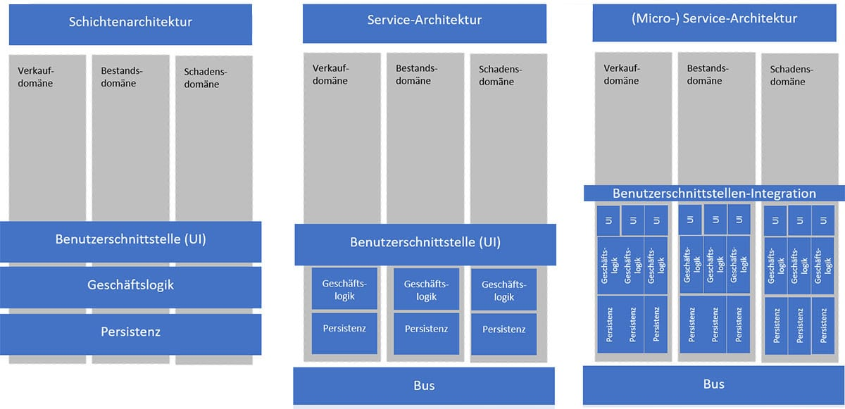 Evolution of architectures over time